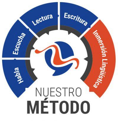 metodoIB